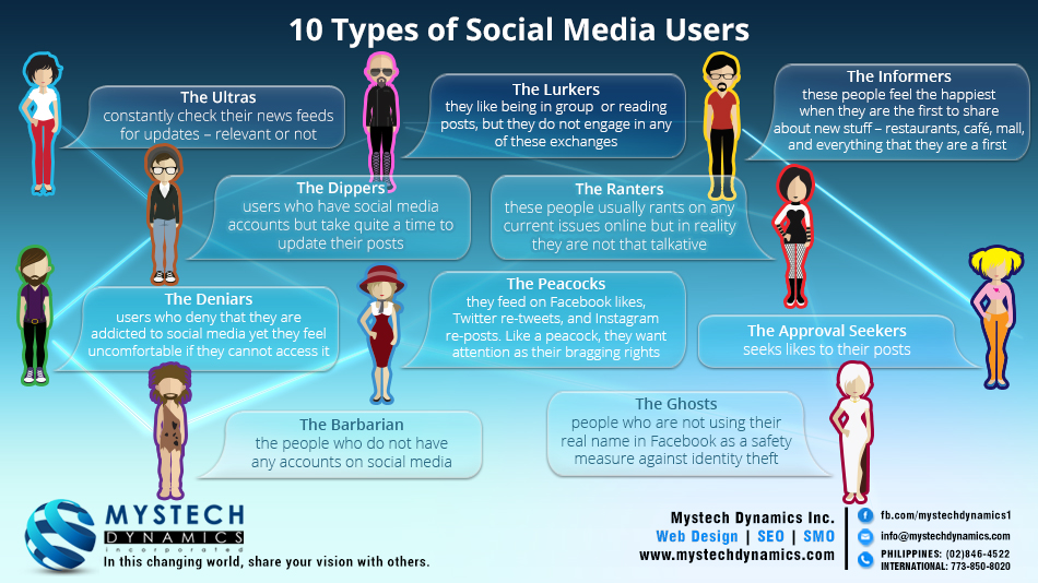 how addicted are users to social networking Social media was enabled by the digital revolution and rapid increase in mobile technologyfrom netbooks to tablets, to smartphones and smartwatches apps such as linkedin, facebook, twitter, instagram, snapchat and whatsapp and a whole lot more, are all enjoyed by social media users.